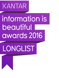 Information is Beautiful Awards 2016 - Longlist
